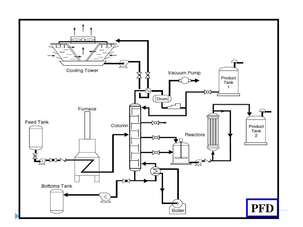 1024x768 Process Instrumentation Piping Amp Instrumentation Diagram