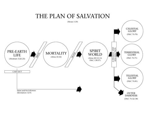 474x366 3 Diagrams Illustrating The Plan Of Salvation Church