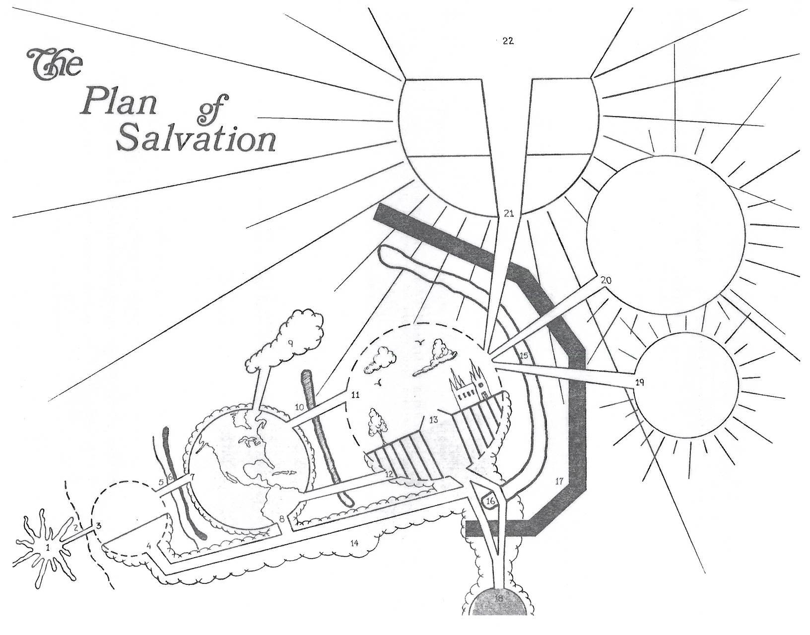 1632x1280 The Plan Of Salvation Theeffortlesslife