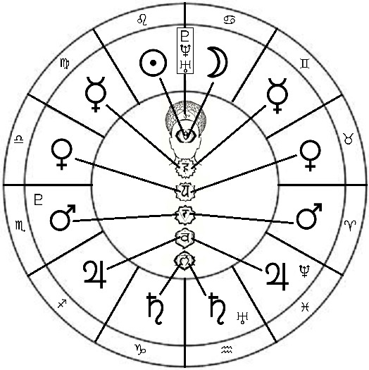 524x525 House Of Daedalus The Astrological Body Part One The Planets