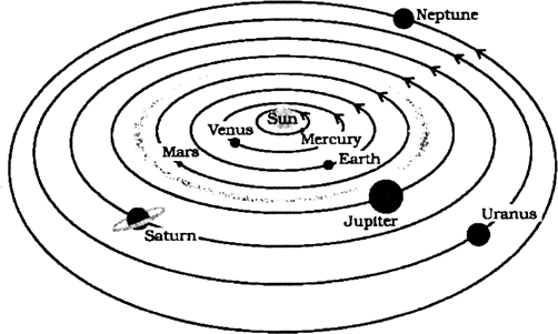 502x301 A) Draw A Diagram Of Solar System. (B) How Many Planets Are There