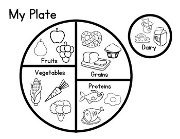 food wheel template - plate of food drawing at free for