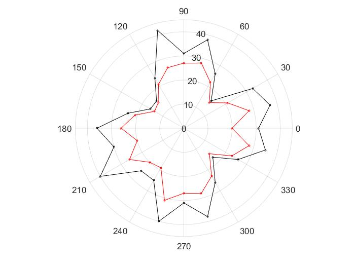 700x525 How To Fill The Area Between Two Curves On A Polar Plot