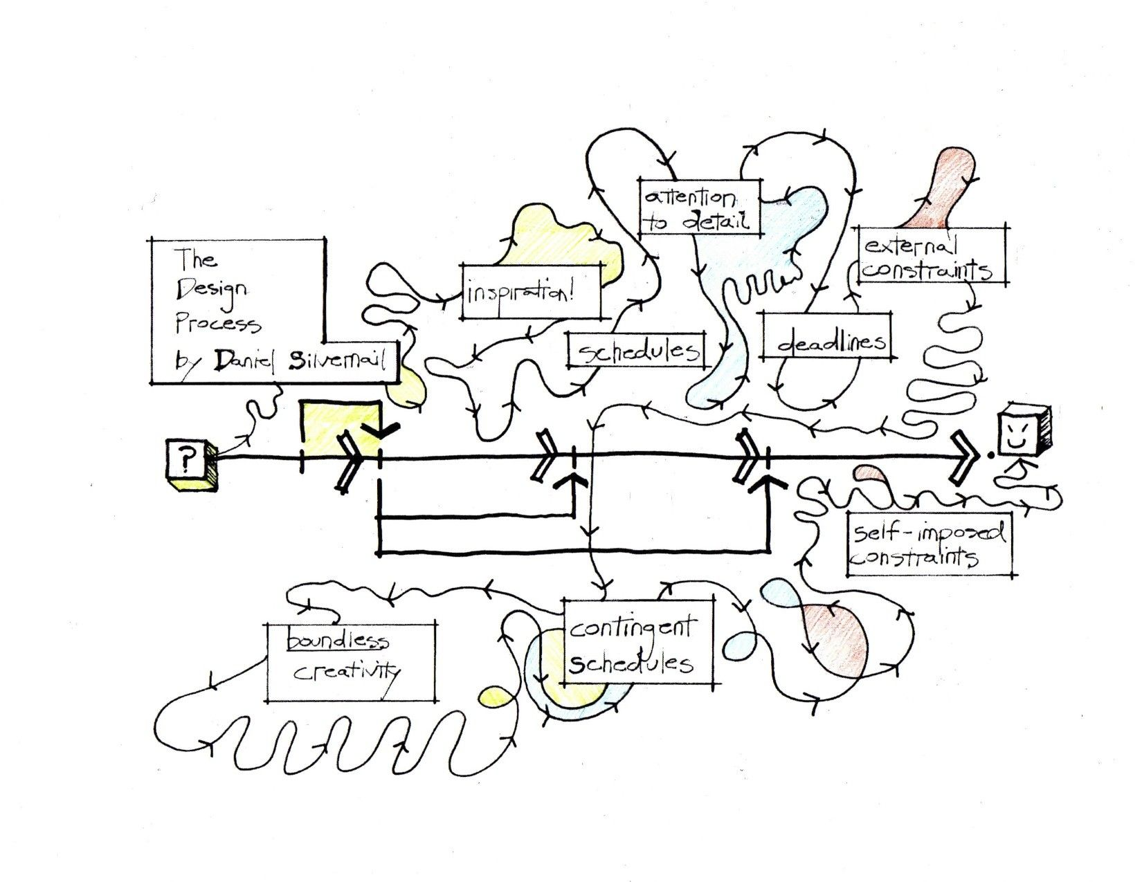 Process Drawing At Free For Personal Use Flow Diagram Rice Mill 1650x1275 Image Result Architectural Design