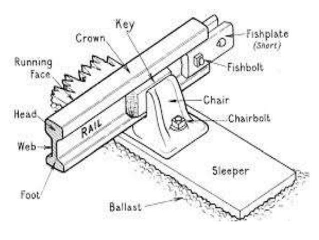 638x479 Railway Engineering Introduction