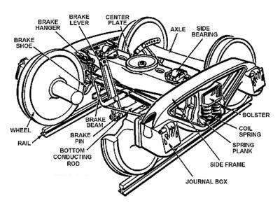 400x300 List Of Railroad Truck Parts