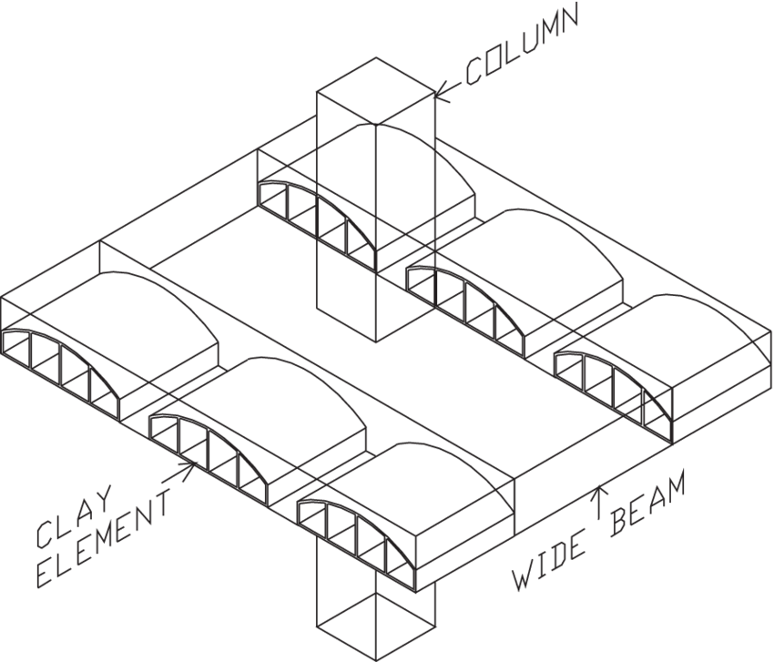 850x727 Sketch Of An Rcmrf With Wide Beam Column Connections. Scientific