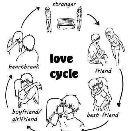 460x460 Love Cycle