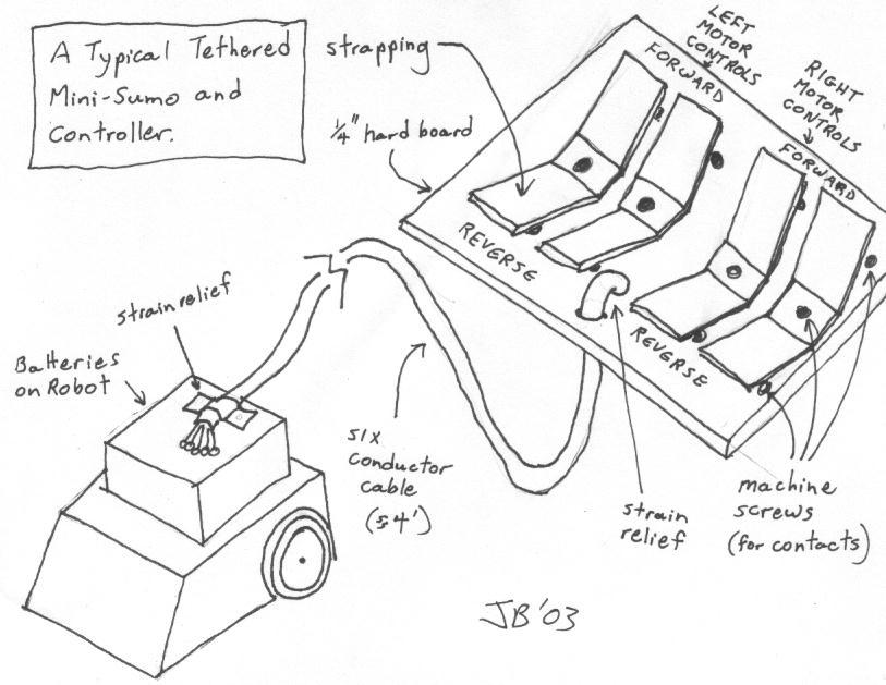813x629 Mini Sumo Building Robots