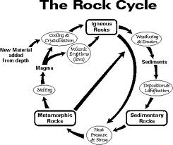 Rock Cycle Drawing