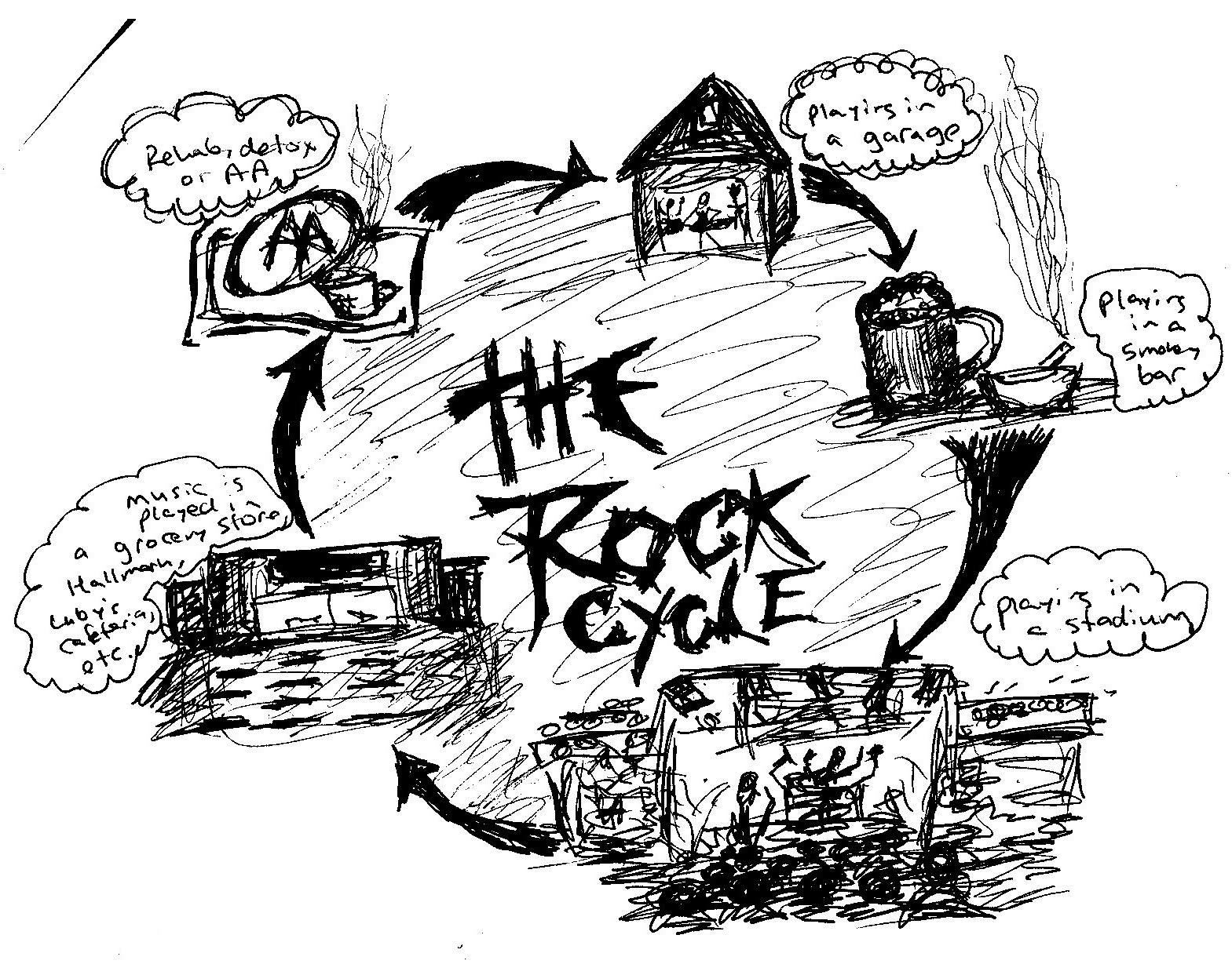 Rock Cycle Drawing at GetDrawings.com | Free for personal use Rock ...