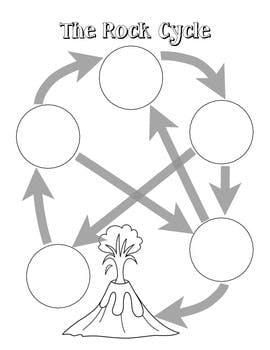 rock cycle drawing at getdrawings com