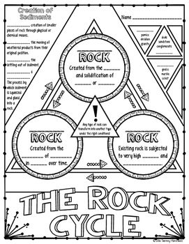 271x350 Rock Cycle Doodle Notes Earth Space Rock Cycle