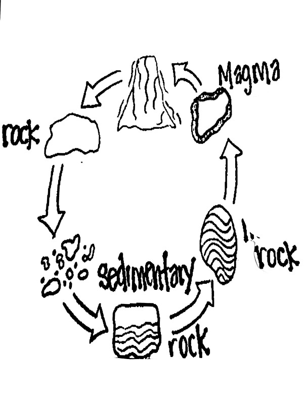 rock cycle drawing at getdrawings com
