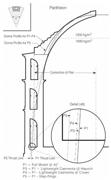 356x575 Origin And Evolution Of The Roman Dome