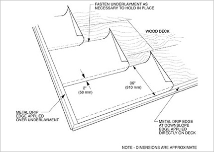 430x306 The Purpose Of Roofing Felt Is Roofing Felt Necessary