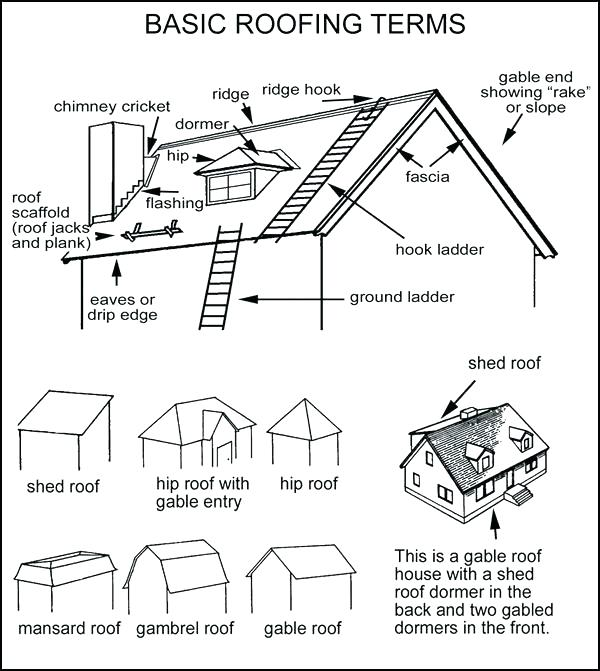 600x671 Roof Terminology Roofing Terminology General Roofing Terms 1 St