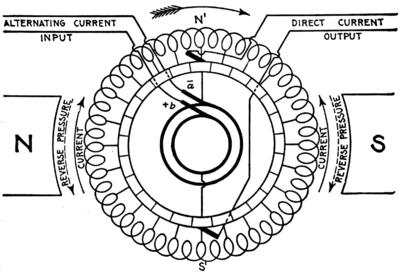 400x275 Rotary Converter