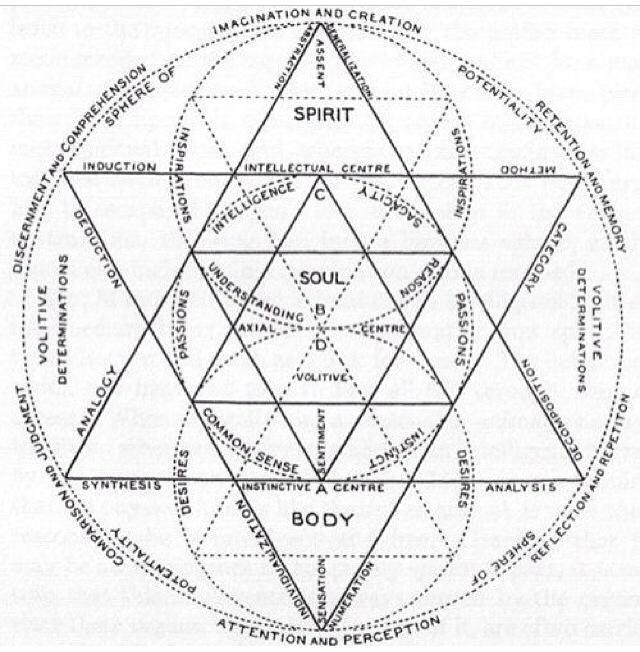 640x652 Sacred Geometry Sacred Geometry Symbols, Alchemy