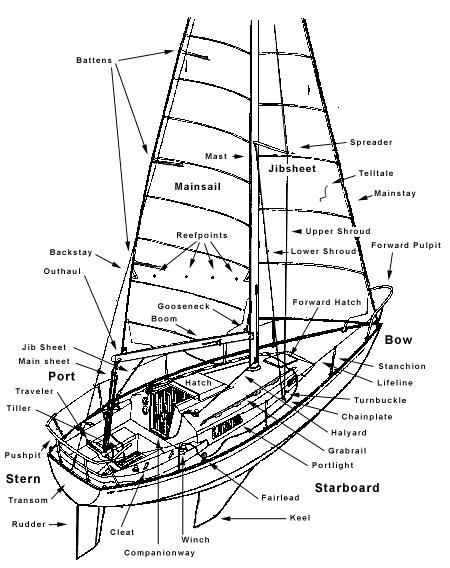 450x568 I Had To Look Up The Names Of Different Parts Of A Boat Since