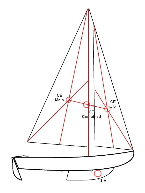 600x800 Sail Balance
