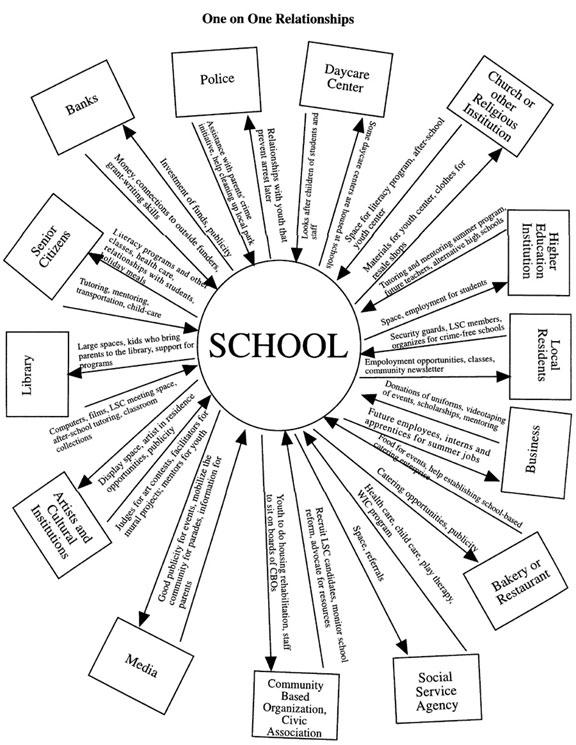 576x745 Building Community Schools Relationships (Communityschools
