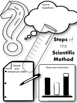 263x350 Steps Of The Scientific Method Graphic Organizer Or Poster Tpt