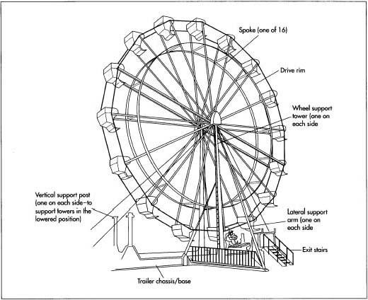 520x424 How Ferris Wheel Is Made