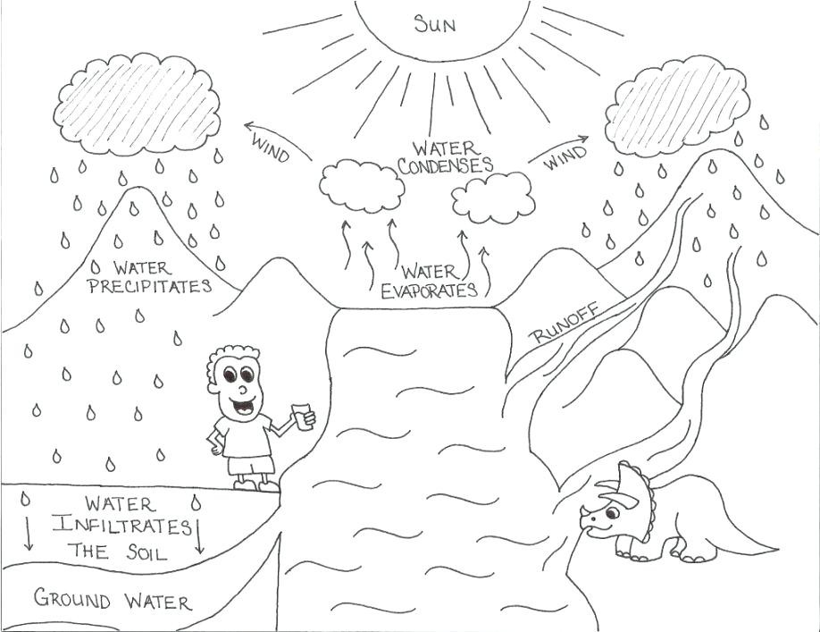 918x707 Water Cycle Coloring Page