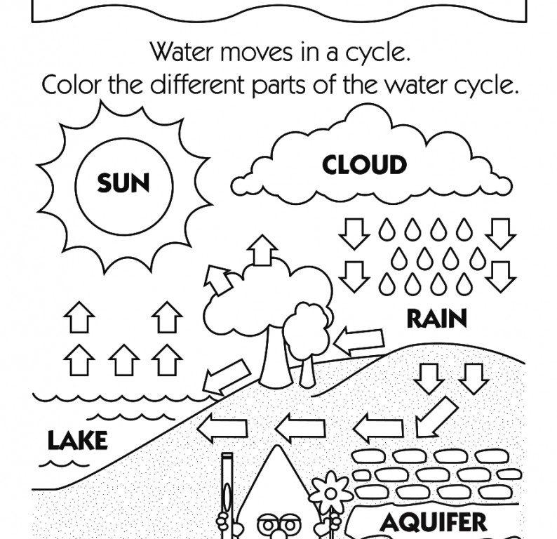 Simple Water Cycle Drawing At Getdrawings Com