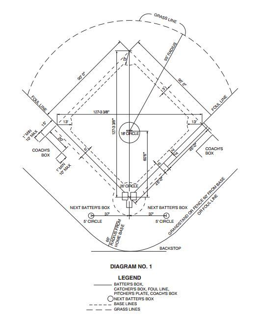 536x642 Baseball Field Dimensions Amp Measurements