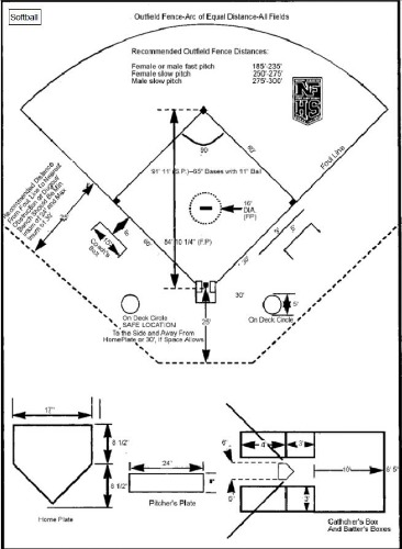 366x500 Downloadable Softball Field Diagram For Coaches And Players