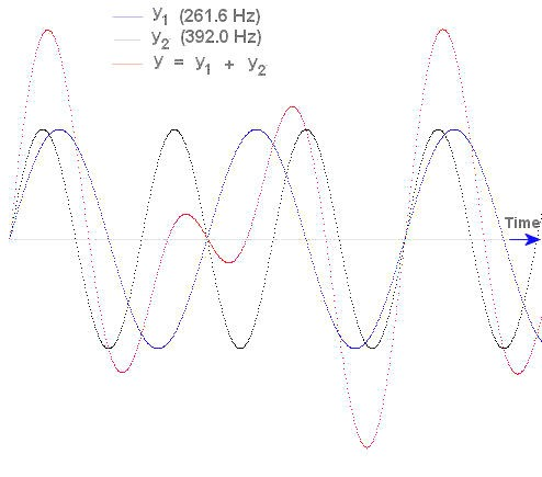 494x435 Sine Waves And Music Smore Newsletters
