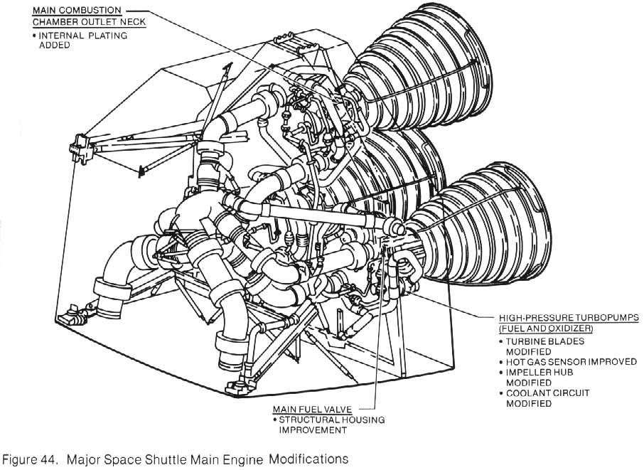 906x661 Figure 44. Drawing Of Major Space Shuttle Main Engine
