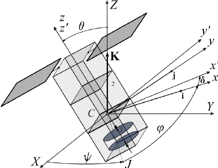 450x346 The Dual Spin Spacecraft (Cubesat) And Coordinates Systems