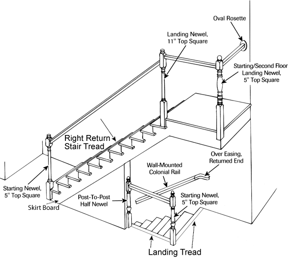 600x546 Staircase Anatomy