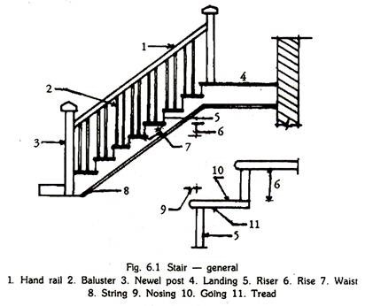 421x346 Stairs Meaning, Types And Classification Buildings