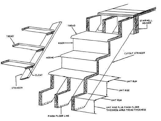 527x397 Kickplate For Anchoring Stairs To Concrete