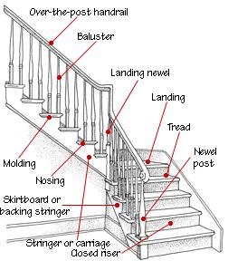 252x288 Staircase Designing 101 The Staircase Experts