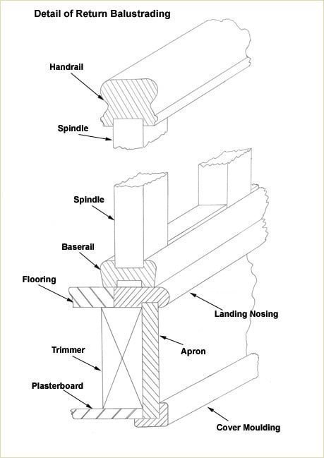 459x649 Staircase Glossary