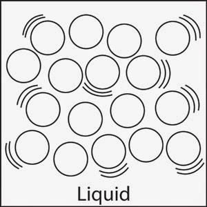 300x300 Igcse Chemistry States Of Matter