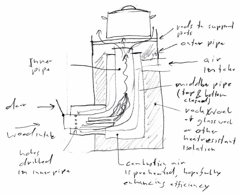 Diagram Parts Of A Stove