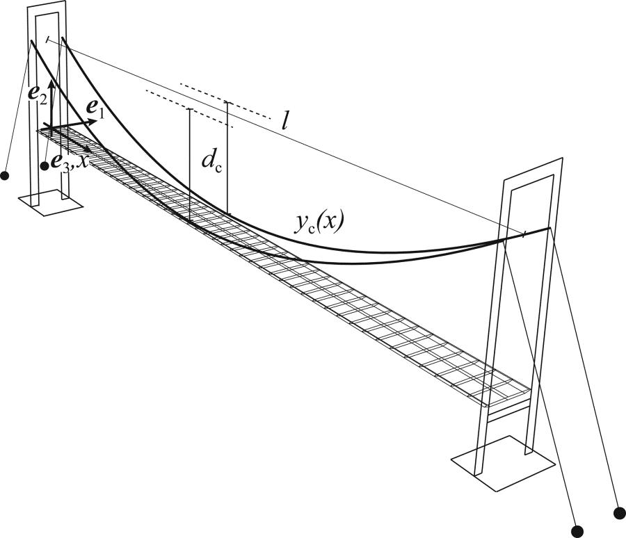 900x774 Post Critical Behavior Of Suspension Bridges Under Nonlinear