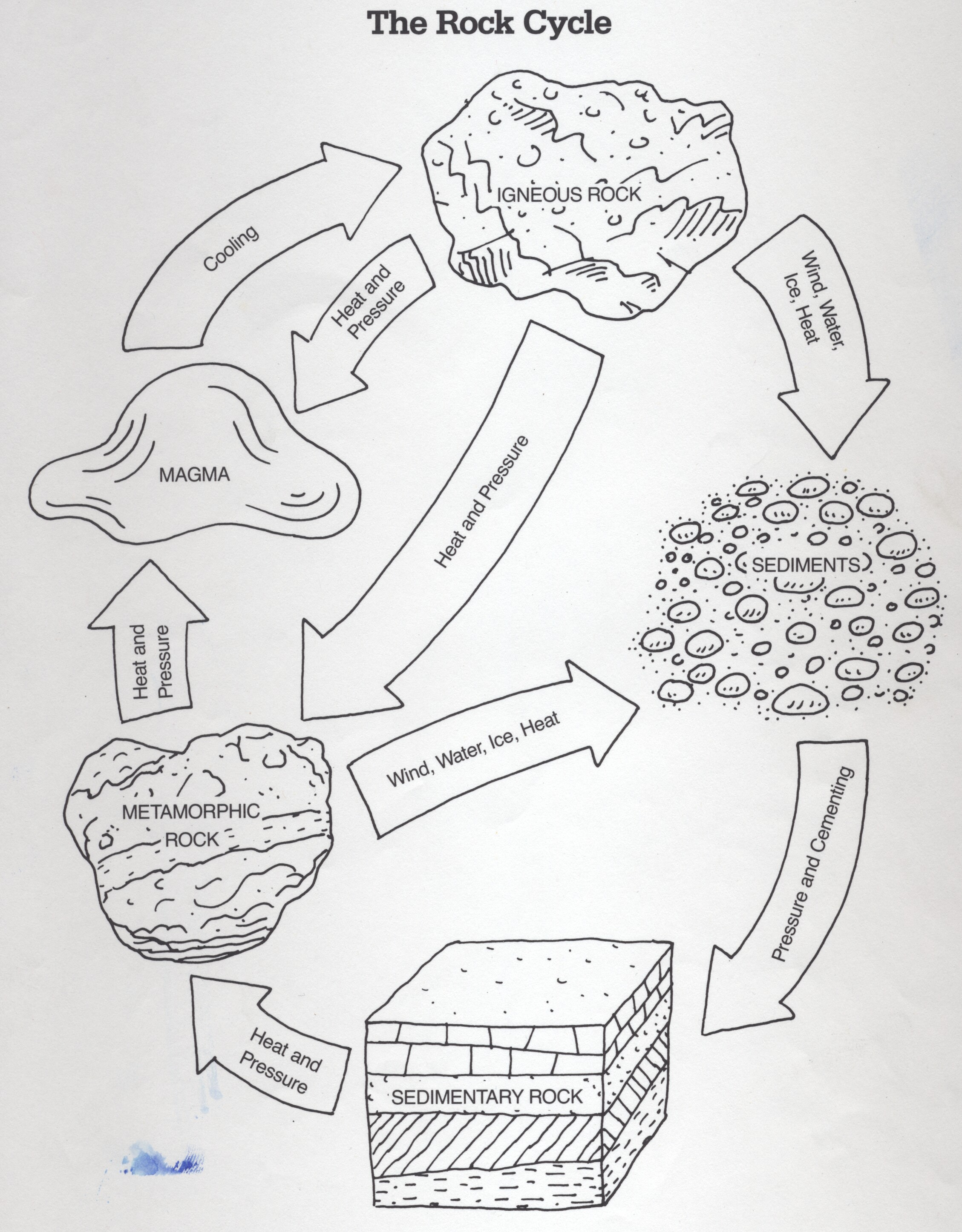 2258x2894 Rock Cycle Coloring Page Cycle Colouring Sheets And Rocks
