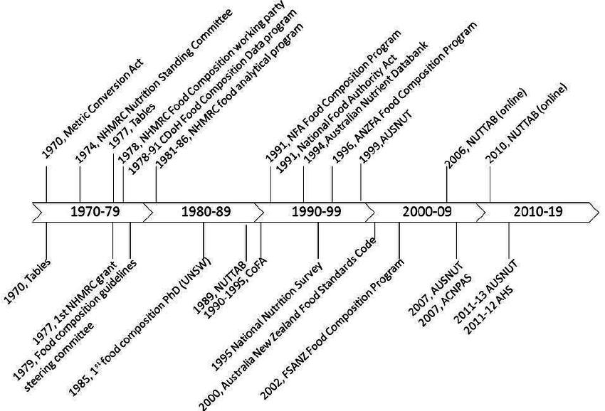 850x578 Timeline Of The Australian Food Composition Program Showing Key
