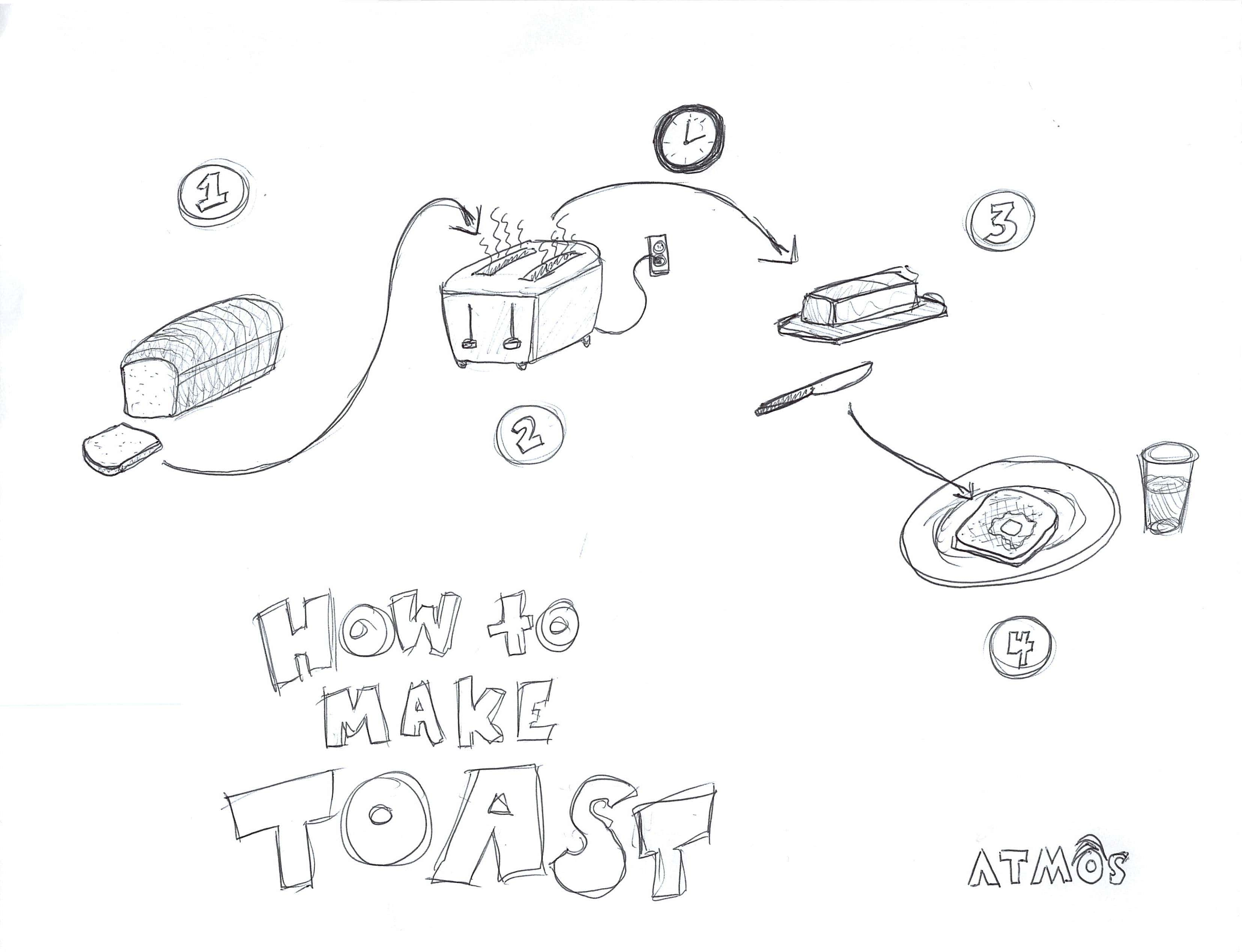3310x2536 Tell Me How You Make Toast