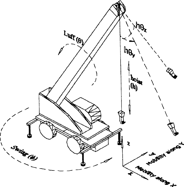 600x610 Degrees Of Freedom For Crane Manipulator System Research Image