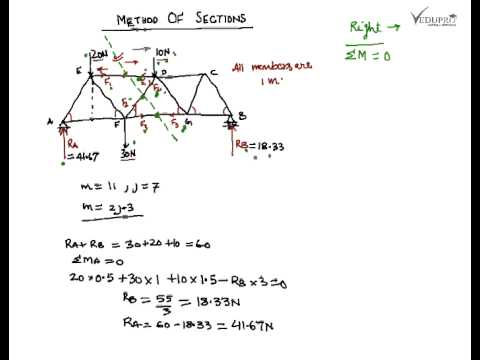 480x360 Method Of Sections, Method Of Sections Truss Analysis