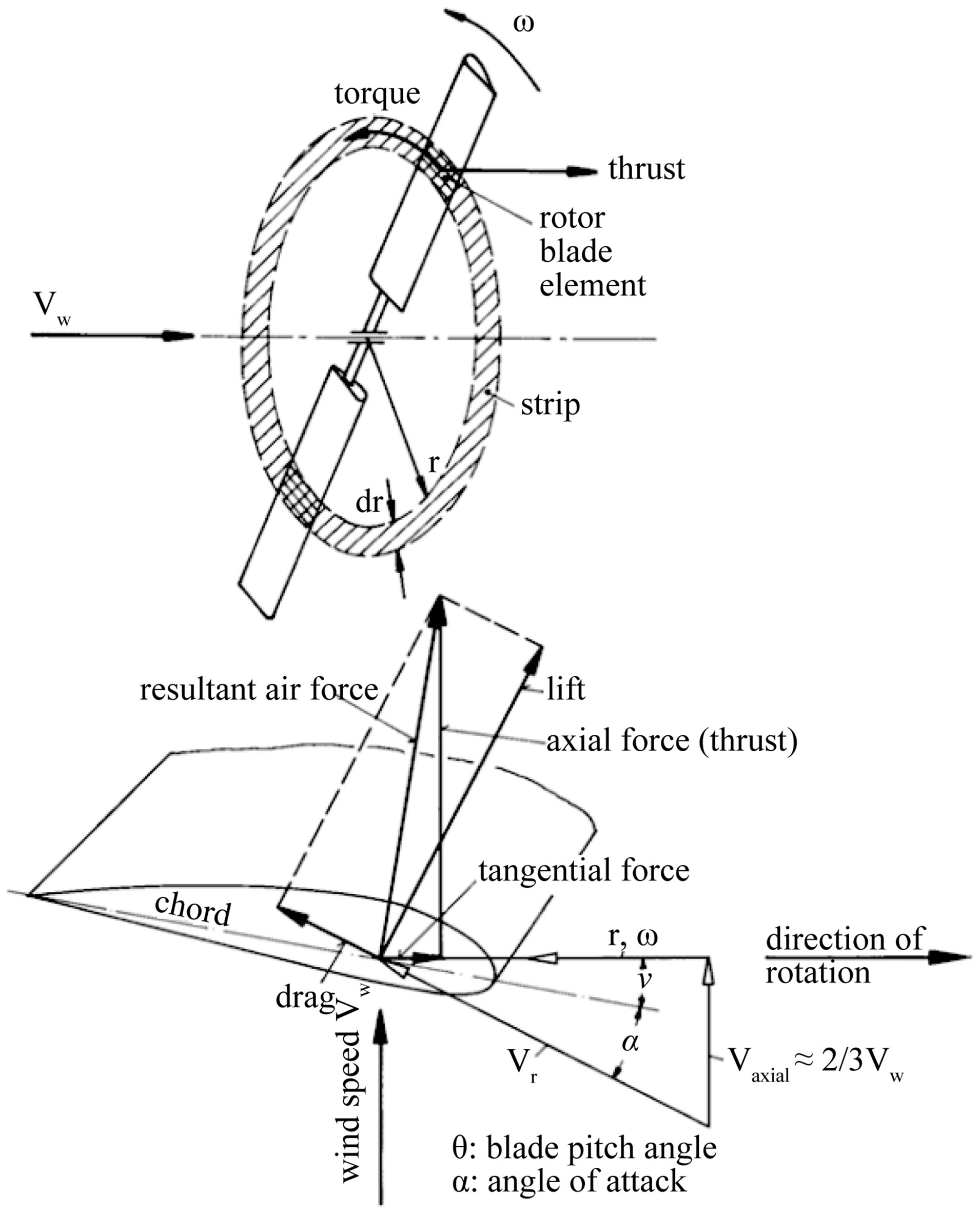 1910x2368 Design And Experimentation Of A 1 Mw Horizontal Axis Wind Turbine