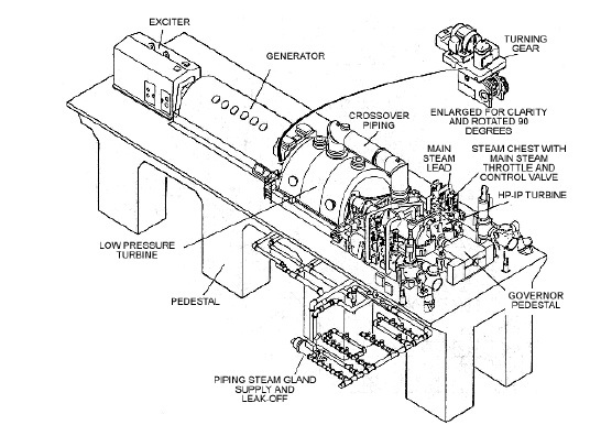 546x386 Introduction To The Steam Turbine